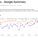 How Does Google Decide Your Web Page Will Rank Higher than Your Competition?